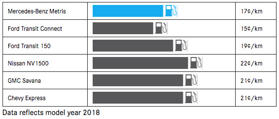 2019 Metris Fuel Costs